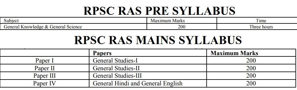 RPSC RAS SYLLABUS 2021